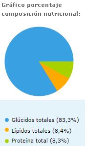 grafico porcentaje