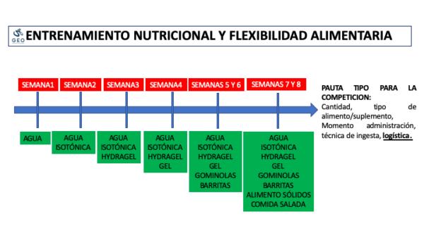 Entrenamiento nutricional y flexibilidad alimentaria